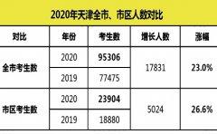 瑞友教育2020年天津全市中考人数增加1.7万 总数高